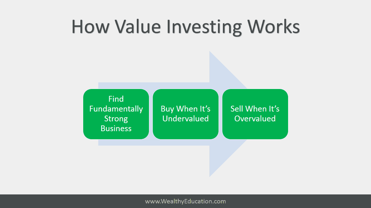 how value investing world works