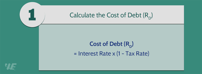 how to calculate after tax rate of return formula