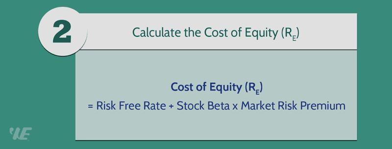 How to Calculate Intrinsic Value | Formula | Calculator