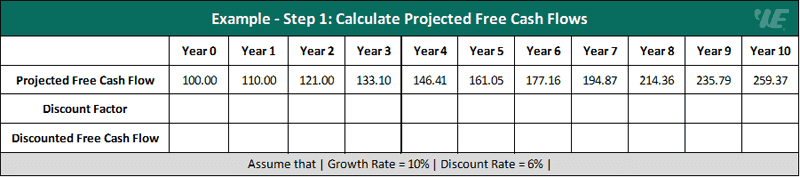 discounted cash flow (dcf) example - step 1