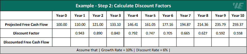 discounted cash flow (dcf) example - step 2