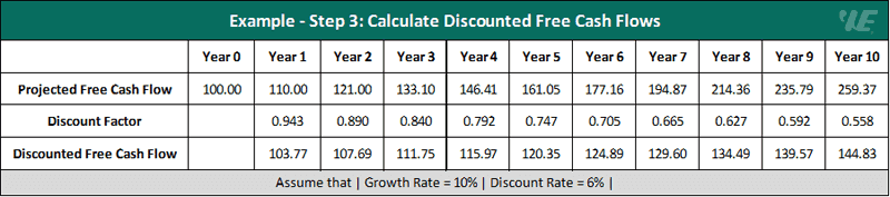discounted cash flow (dcf) example - step 3