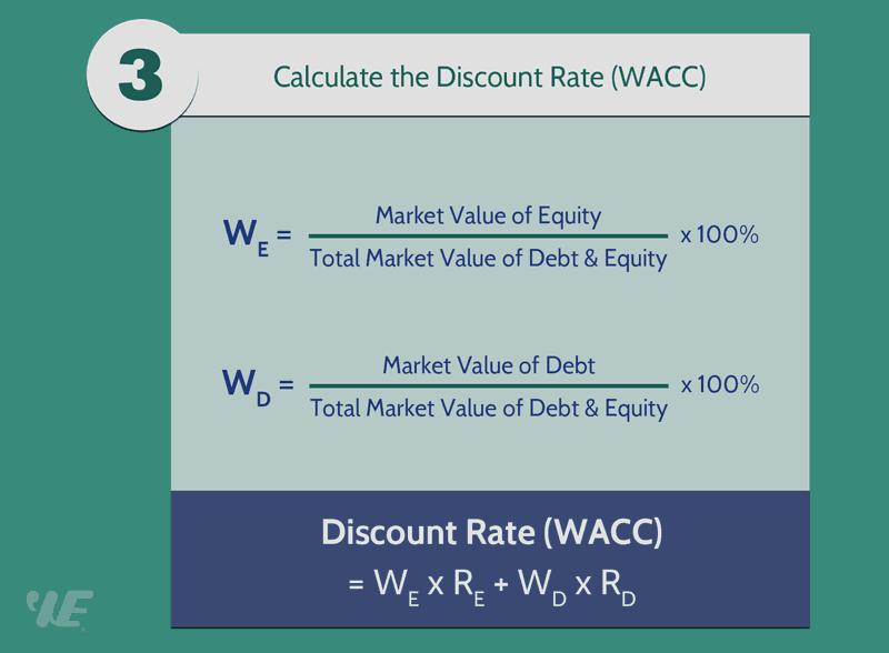 discount rate formula