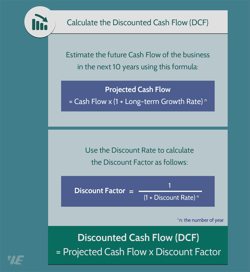 discounted cash flow dcf formula