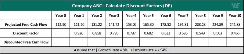 example 1 calculate discount factors (df)