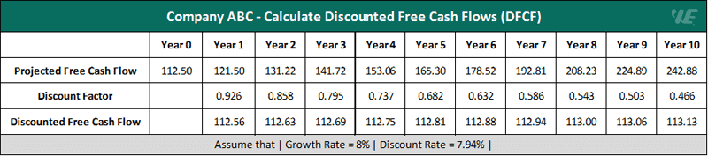 example 1 calculate discounted free cash flows (dfcf)
