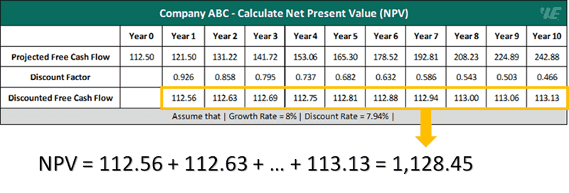 example 1 calculate net present value (npv)