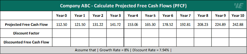 example 1 calculate projected free cash flows (pfcf)