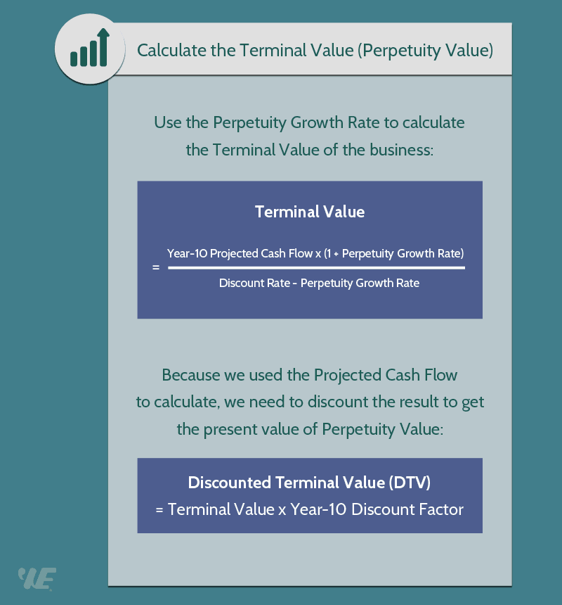 What is the terminal growth rate?