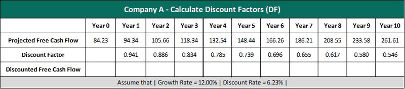 How to Calculate Terminal Value | Formula | Calculator