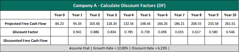 company a discount factor