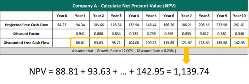 net present value and discounted cash Net present value is defined as the difference between the present value (pv) of the future cash flows from an investment and the amount of.