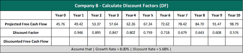 company b discount factor