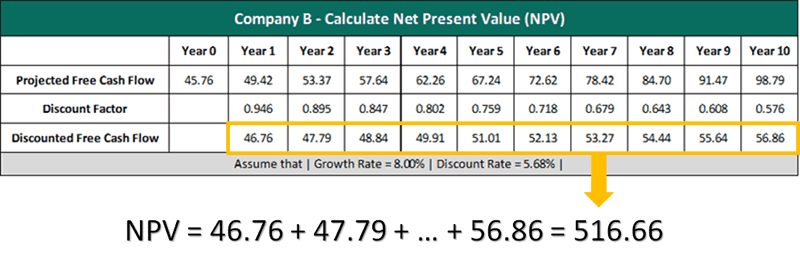 company b net present value