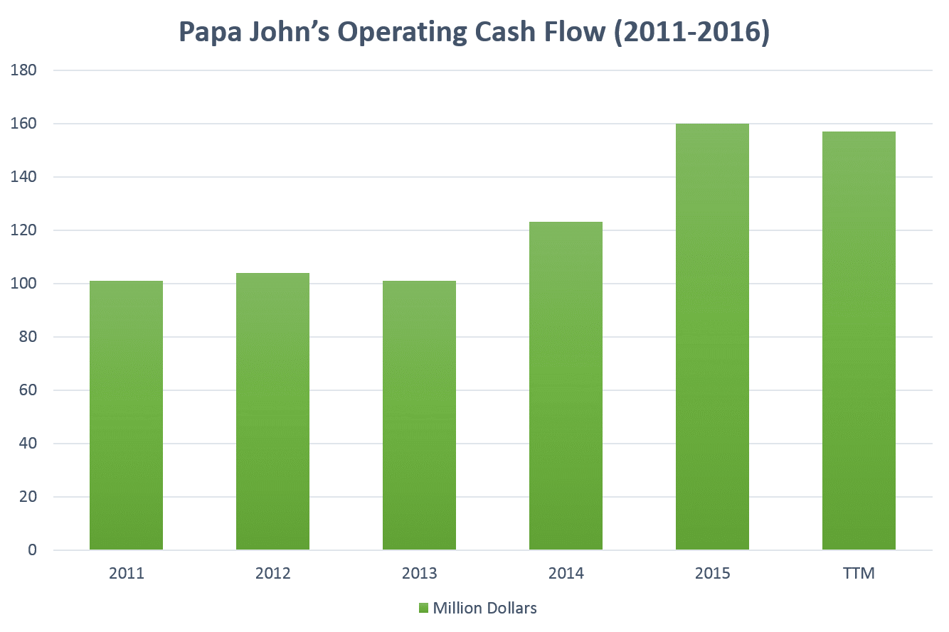 pzza-operating-cash-flow
