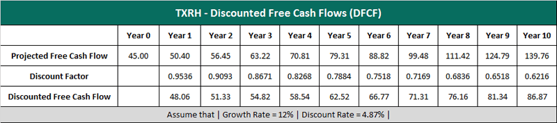 TXRH discounted free cash flow