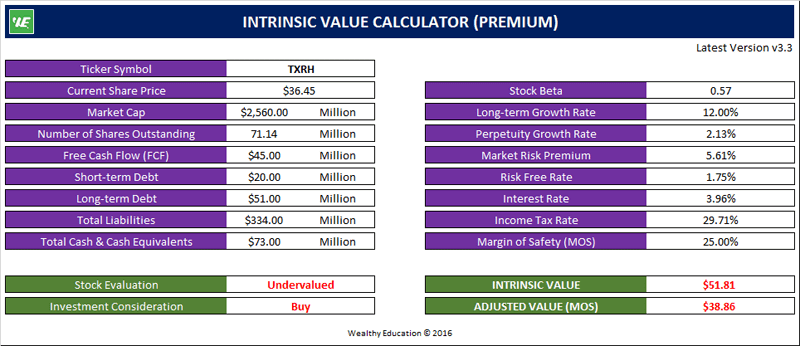 TXRH intrinsic value calculator