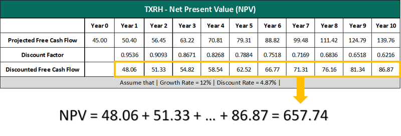 TXRH net present value