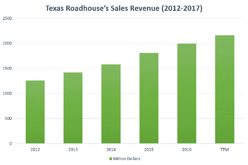 TXRH sales revenue chart